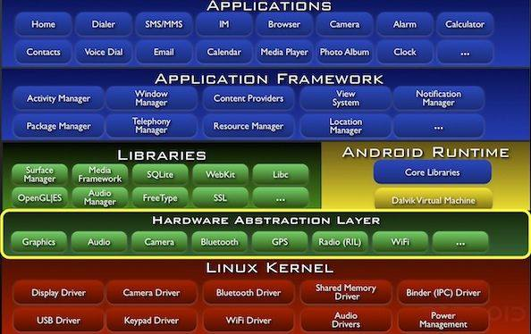 Android-Stack